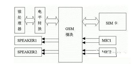 中华ic 电子知识 汽车电子 车载gsm无线通信电路设计分析    gps车辆