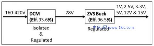 图10(多路输出解决方案的效率)