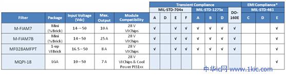 Vicor滤波模块选项,它可以符合特定军用标准,同时兼容一起使用的Vicor DC-DC模块