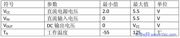 74hc595的工作环境(输入输出电压、电流、工作温度)