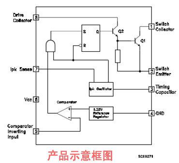 工作原理:振荡器通过恒流源对外接在ct管脚(3脚)上的定时电容不断