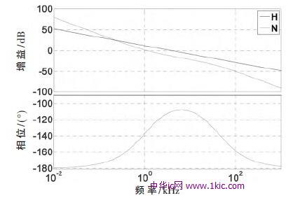 后电流环传递函数的伯德图
