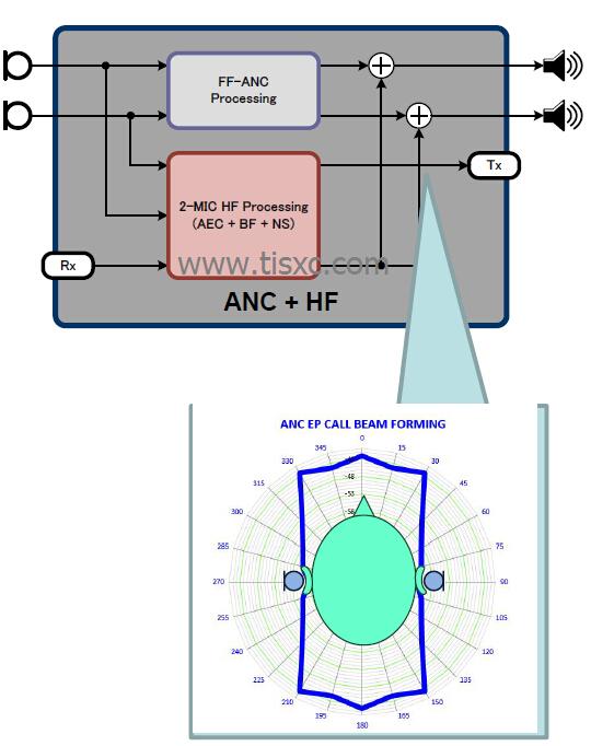 YAMAHA主动降噪耳机解决方案(YMU831)