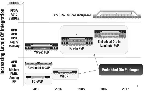 关键词:芯片嵌入;多层板芯片嵌入;基于型板组装;TSV;SiP 摘要:智能移动装置的高速发展正在驱动更先进芯片封装技术的开发,以满足多功能集成和小型化的要求。传统的解决方案,如多芯片模块,可能无法同时满足高密度和小型化需求。而先进的2.5D 硅基板TSV解决方案成本太高,特别是,在对成本敏感的消费类市场中不能使用。在这两者之间,芯片嵌入式封装可能是一个理想的解决方案,它不但有较高互联密度,较小封装尺寸,也可以实现多芯片集成。本文着重讨论了主动芯片的嵌入技术:二维扇出封装和三维封装叠加。二维结构包括扇出晶圆